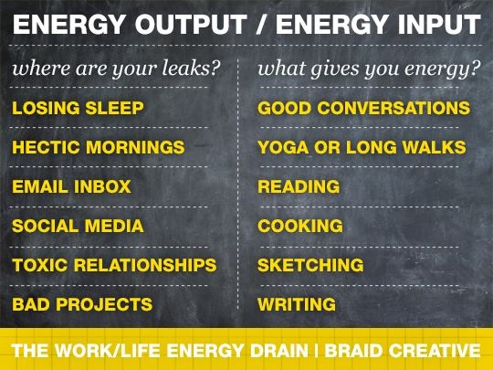 Have you evaluated your energy outputs and inputs? Image credit Braid Creative